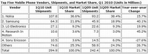 Motorola выбыла из пятерки лучших мобильных производителей мира