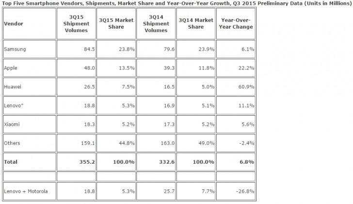 IDC третий квартал 2015 стал почти рекордным для рынка смартфонов