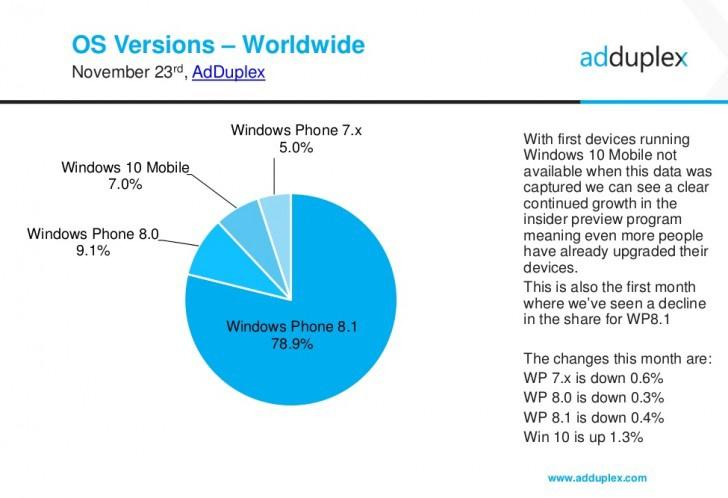 AdDuplex 7% Windows-смартфонов работает на Windows 10
