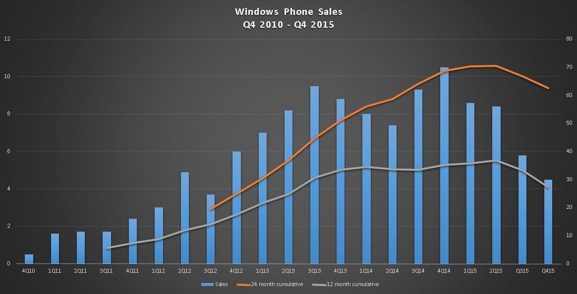 В прошлом квартале Microsoft продала