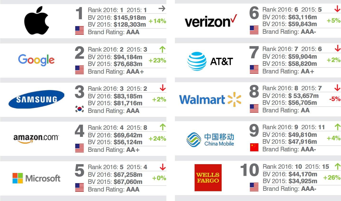 Google— 2-ой самый дорогой бренд вмире
