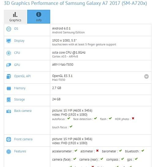 Samsung Galaxy A7 появился в базе GFXBench