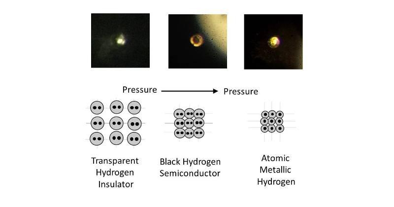 Ученые впервый раз получили неповторимый водород, который есть наЮпитере
