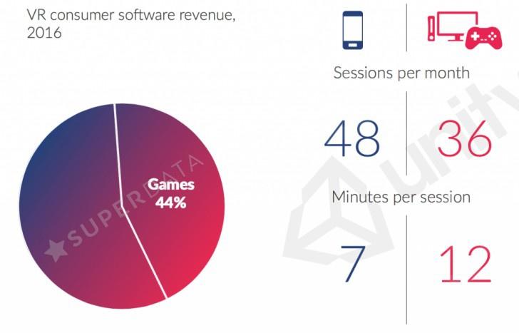Самсунг завоевала три четверти мирового рынка VR-устройств