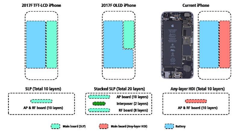 IPhone 8 получит большую батарею