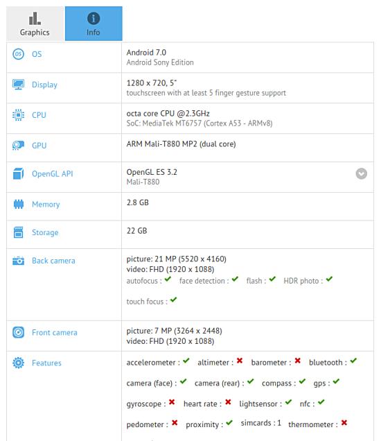 Сони Pikachu встретился наGeekbench: камера 21МП и8 ядерный процессор