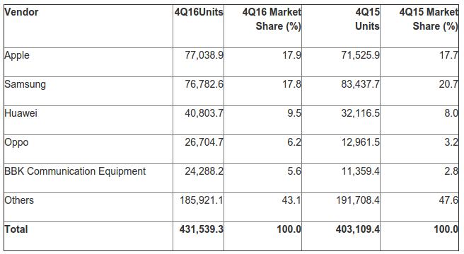Доля BlackBerryOS снизилась до0%