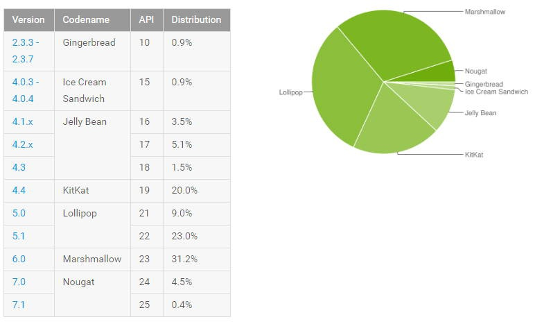 Популярность Android Nougat выросла почти до 5