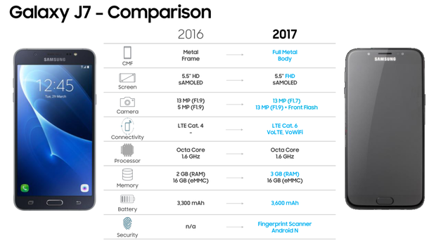 Samsung Galaxy J7 и J5 получат 13 Мп селфи-камеры и сканеры отпечатков пальцев