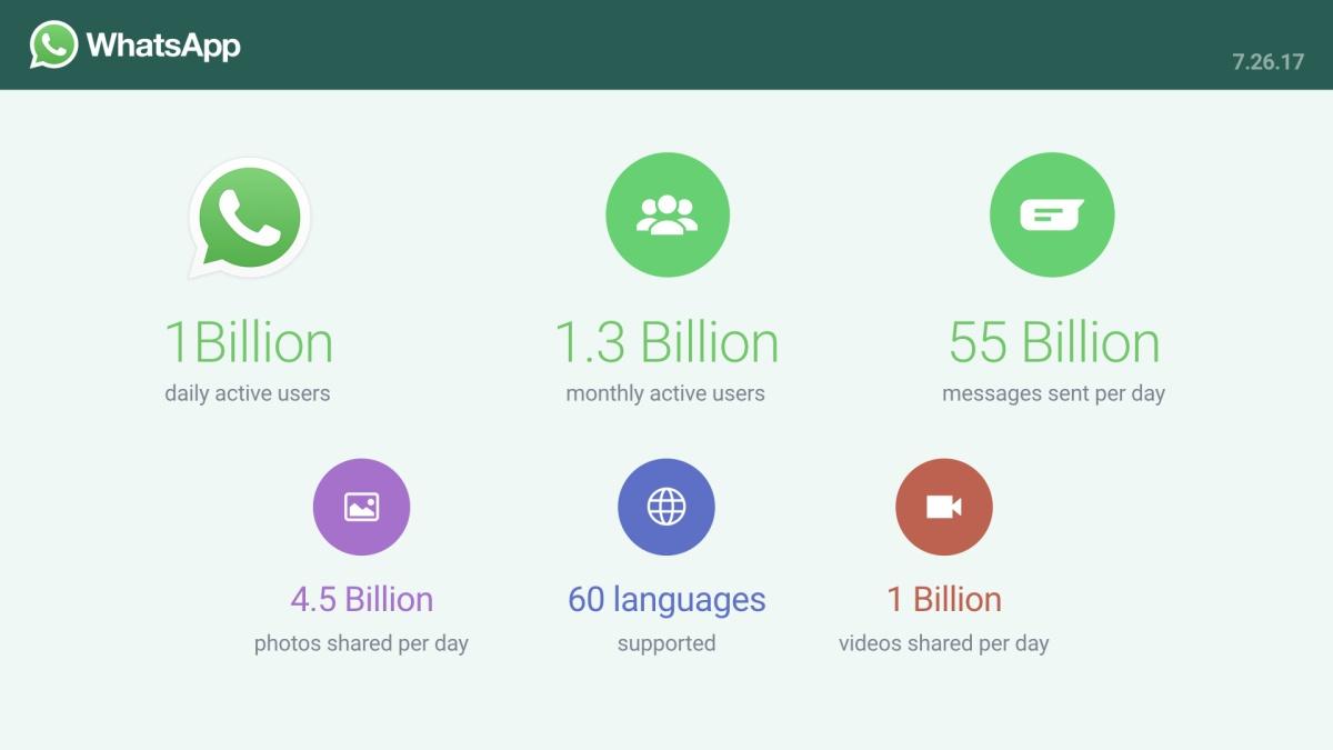 Мессенджер Whats App ежедневно используют больше миллиарда людей