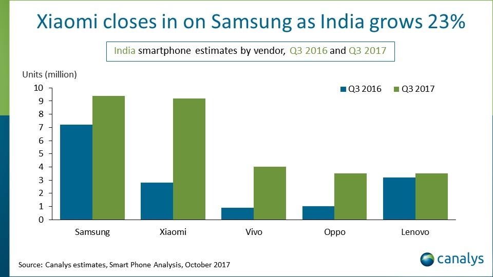 Индия обогнала США, став вторым повеличине рынком телефонов вмире