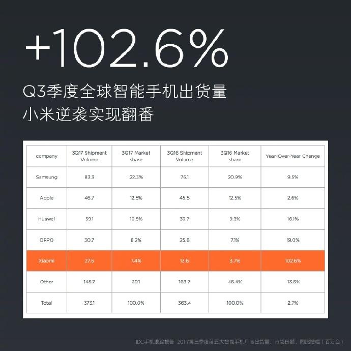 ВIII квартале 2017 Xiaomi продала 27.6 млн телефонов