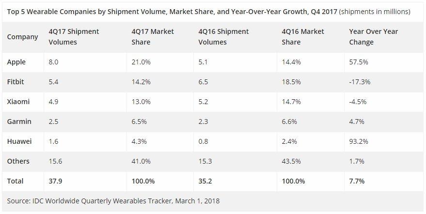 В 2017 Apple продала больше умных часов чем все остальные производители