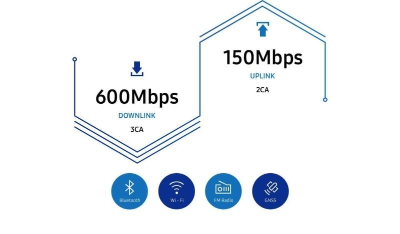 Процессор Exynos 9610 наделит мобильные телефоны Самсунг новыми возможностями