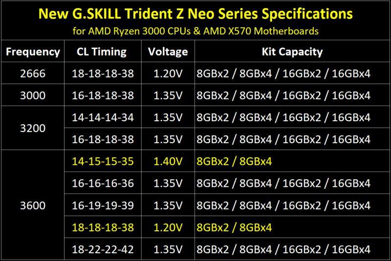 G.Skill представила новейшую оперативную память Neo дляПК сRyzen 3000 иX570